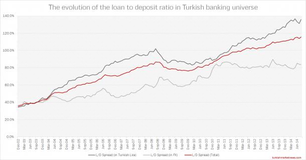 Turkish Banks LD Spread