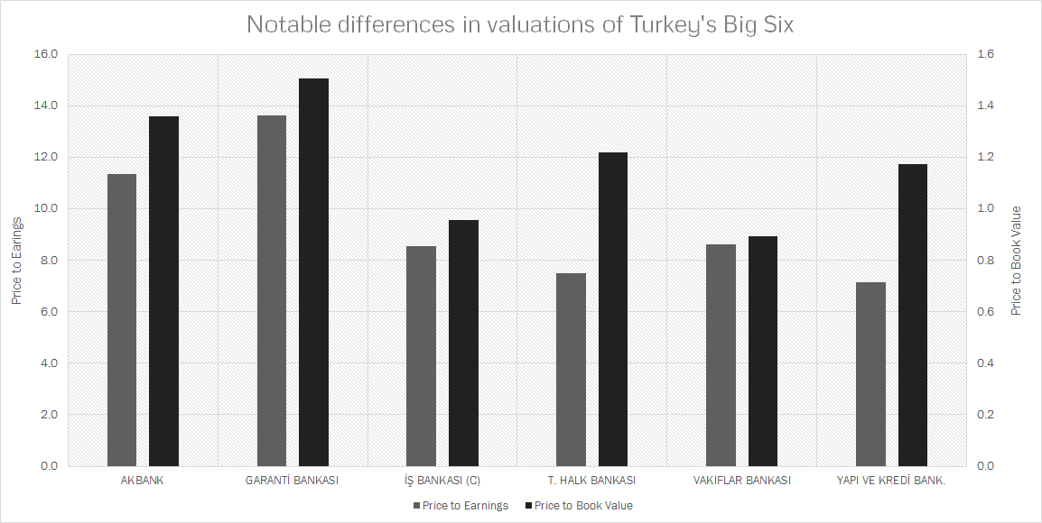 Turkish Banks: Expectations, Valuations & Risks