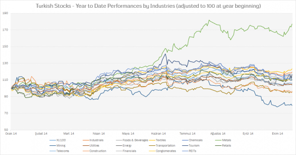 Turkish Stocks - Performance of Each Industry in 2014