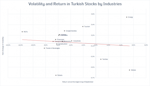 Turkish Stocks - Returns and Volatility
