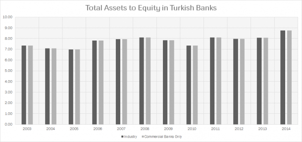 Turkish Banks Leverage