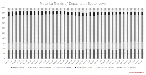 Turkish Banks - Term Structure of Deposits