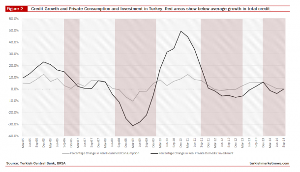 Credit Growth and Private Consumption and Investment in Turkey