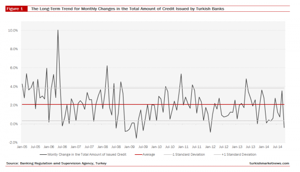 The Long-Term Trend for Monthly Changes in the Total Amount of Credit Issued by Turkish Banks