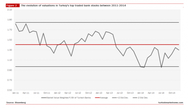 Turkish Bank Equities Historical Valuations - 3 Years