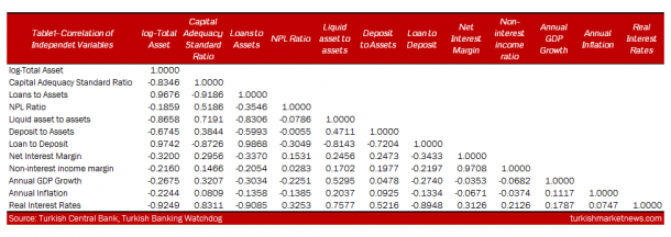 Turkey - Determinants of Banks Profitability - Table 1