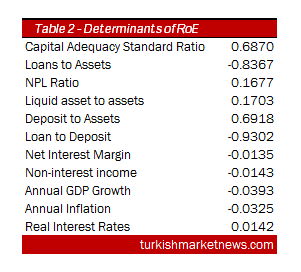 Turkey - Determinants of Banks Profitability - Table 2
