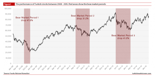 Turkish Stock Market - Bear Market