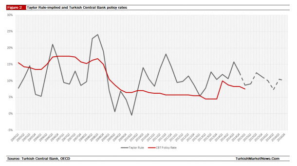 Turkey - Taylor Rule vs Actual Interest Rates