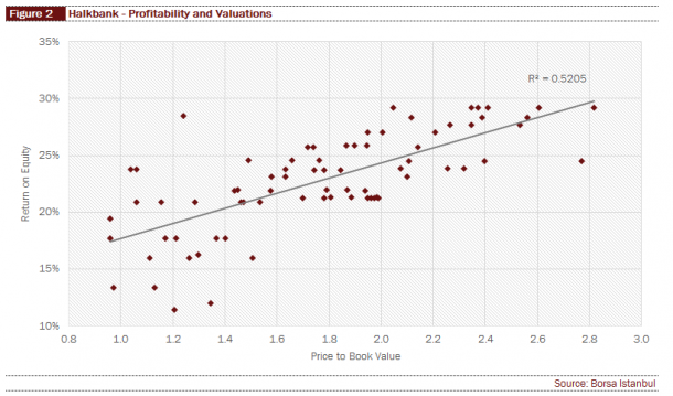 Halkbank - Valuations