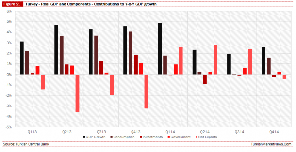 Turkey - GDP Components