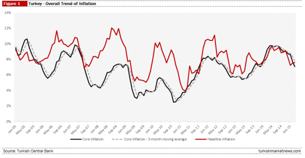 Turkey - Inflation Trends