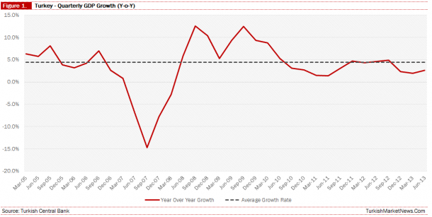 Turkey - Real GDP Growth