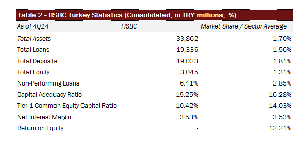 HSBC Turkey Statistics vs Sector Average