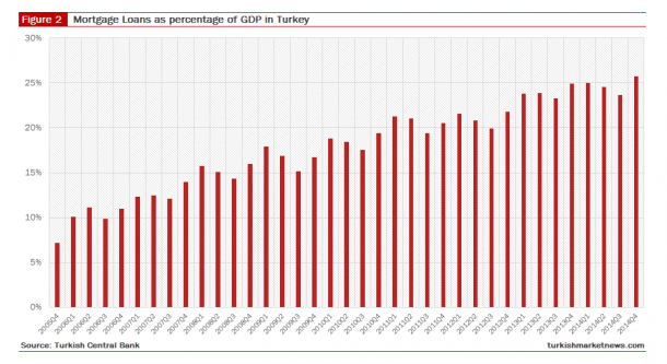 Mortgage Loans as percentage of GDP in Turkey