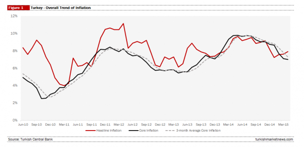 Turkey - Inflation and Core Inflation