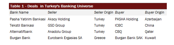 Turkey - MA Deals in Banking