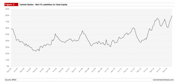 Turkish Banks - Net FX Liabilities to Total Equity