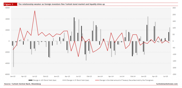 Turkey - Bond Market Yield Changes, Foreign Investors and Liquidity