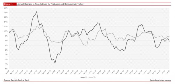 Turkey - Producer and Consumer Price Index
