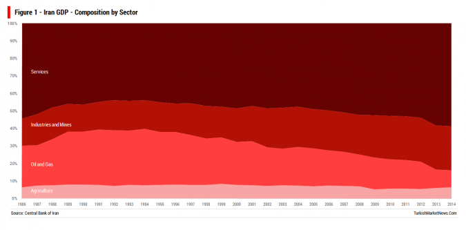 Iran - GDP - Composition By Sector