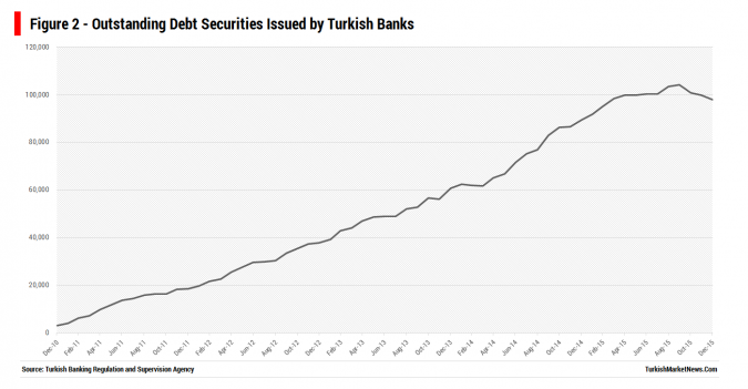 Outstanding Debt Securities Issued by Turkish Banks
