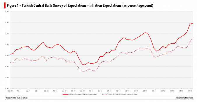 Turkey - Forward Inflation Expectations