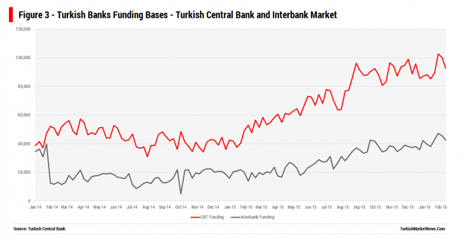 Turkish Banks Borrowing From Central Bank and Interbank Market