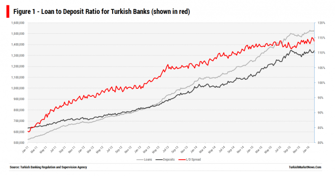 Turkish Banks Loans to Deposits Ratio