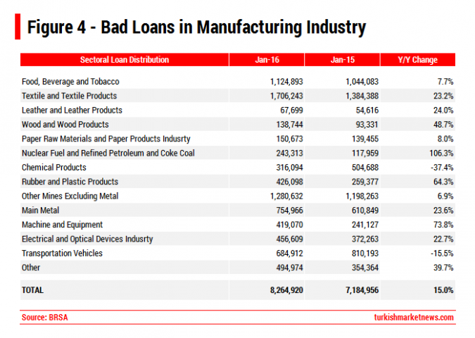 Turkey - Bad Loans in Manufacturing
