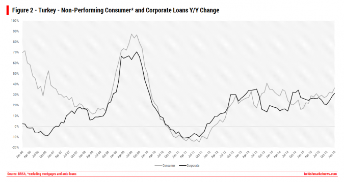 Turkey - NonPerforming Loans Change - Consumer and Corporate