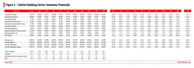 Turkish Banks - Summary Financials - 2015-2005