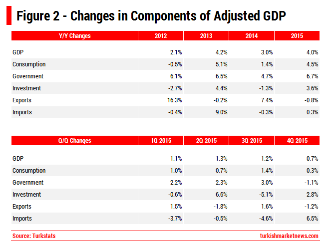 Turkey - Changes in Components of GDP