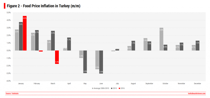 Turkey Food Price Inflation