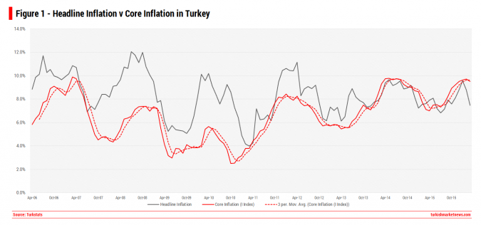 Turkey Inflation - Headline versus Core