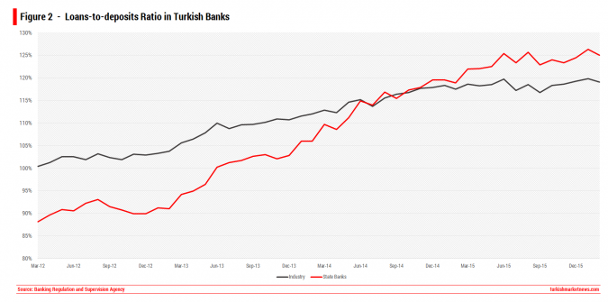Turkey Loans to Deposits Ratio