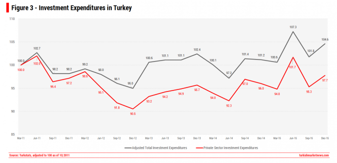 Turkey - Private Sector Investment Expenditures