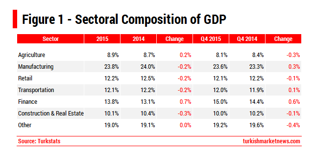 Turkey - Sectoral Composition of GDP