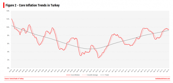 Core Inflation Trends in Turkey