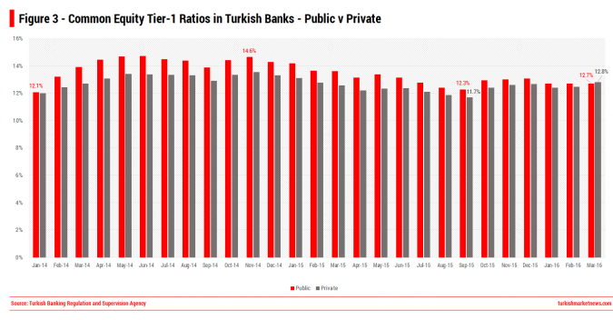 Public v Private Banks - CET1 Ratios