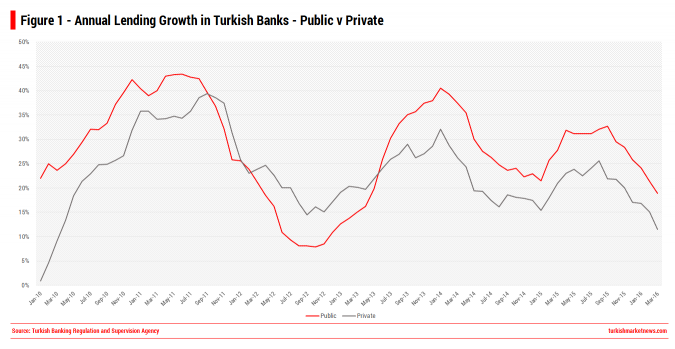 Public v Private Banks - Loan Growth