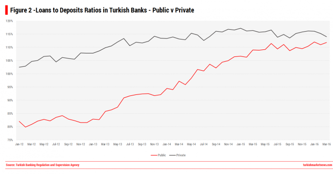 Public v Private Banks - LoansToDeposits