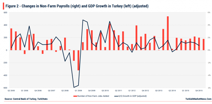 Turkey - GDP Growth and New Jobs Added
