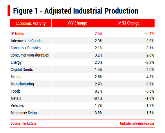 Turkey - Industrial Production March 2016