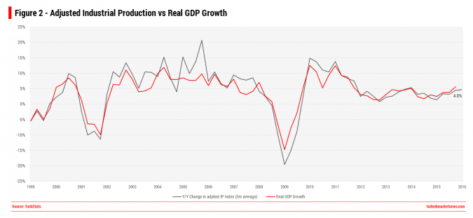 Turkey - Industrial Production vs Real GDP Growth