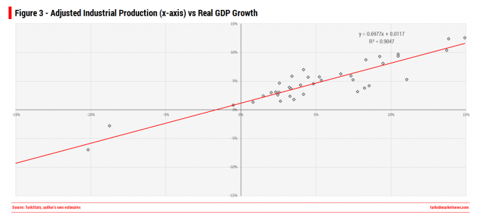 Turkey - Industrial Production vs Real GDP Growth Regression