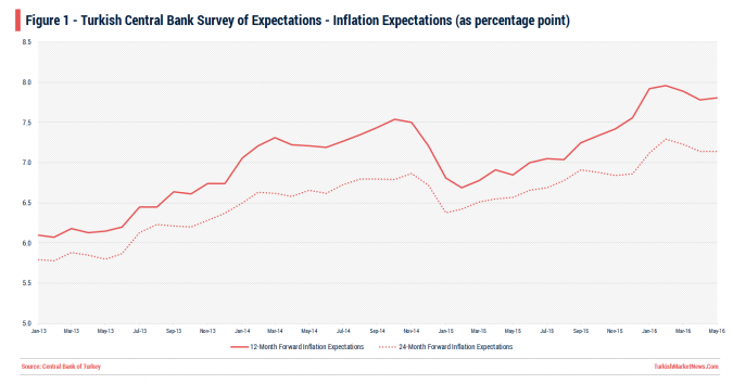 Turkey - Inflation Expectations - May 2016