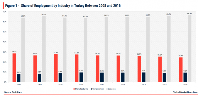 Turkey - Share of Employment by Industries