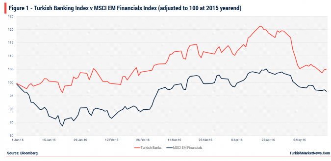 Turkish Banking Stocks v MSCI EM Financials