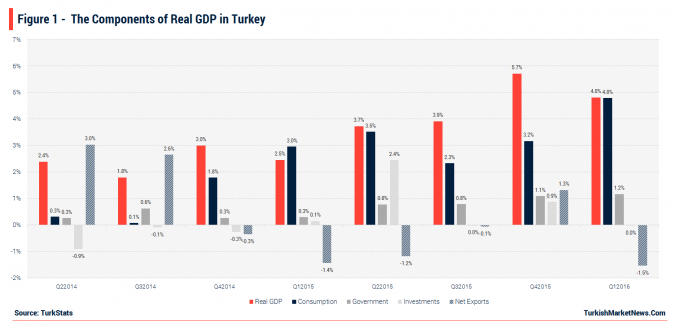 Turkey - Components of Real GDP
